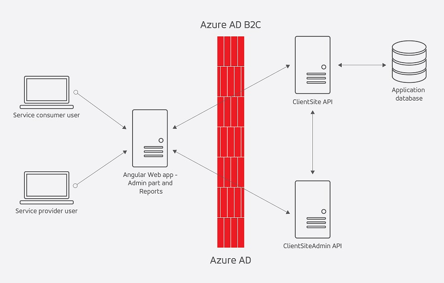 Azure AD and B2C